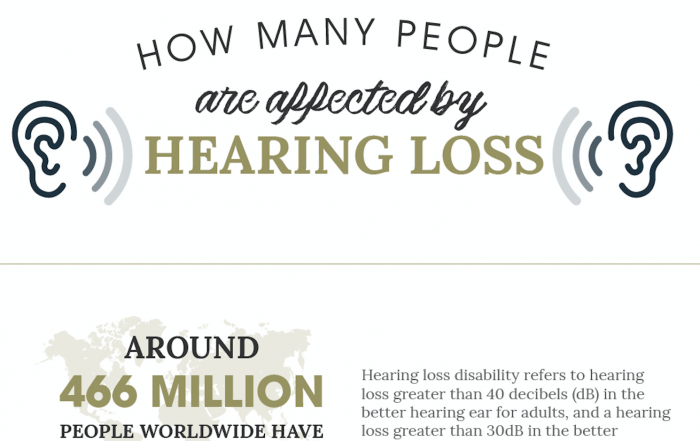 Hearing loss in the UK statistics infographics